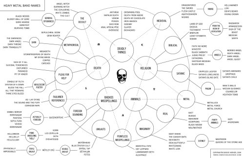 Heavy Metal Band Names Flow Chart