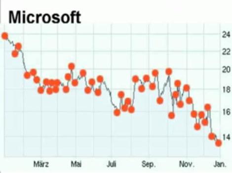 Charts Music (Johannes Kreidler) - Microsoft