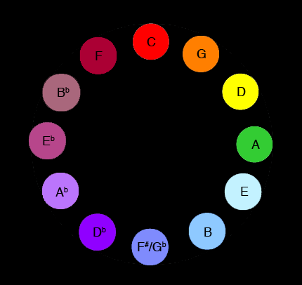 Keys arranged in a circle of fifths in order to show the spectral relationship.